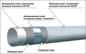 Трубы металлопластиковые    RBM