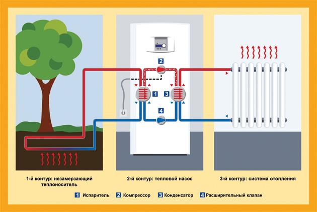 Теплообменник в тепловых насосах преимущественно из полиэтиленовых либо других пластиковых труб диаметром 25-40 мм.