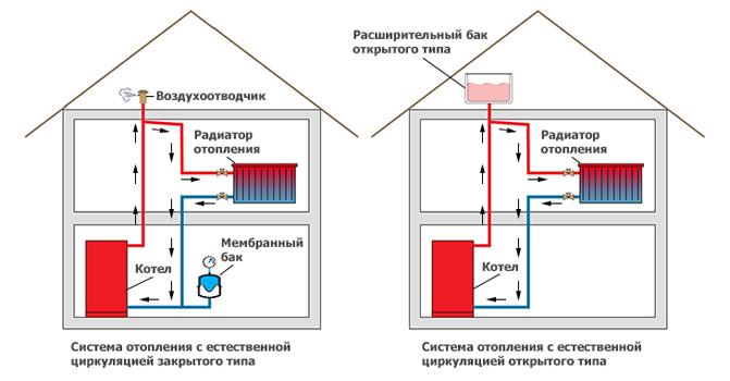 Замена теплоносителя в системе отопления своими руками 100